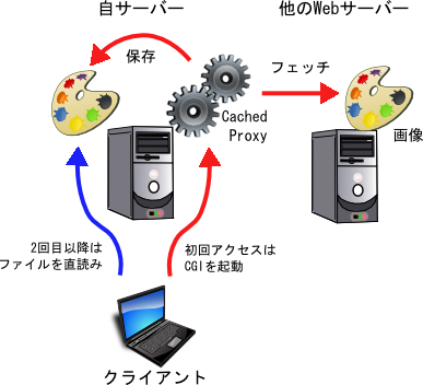 CachedProxy の概念図